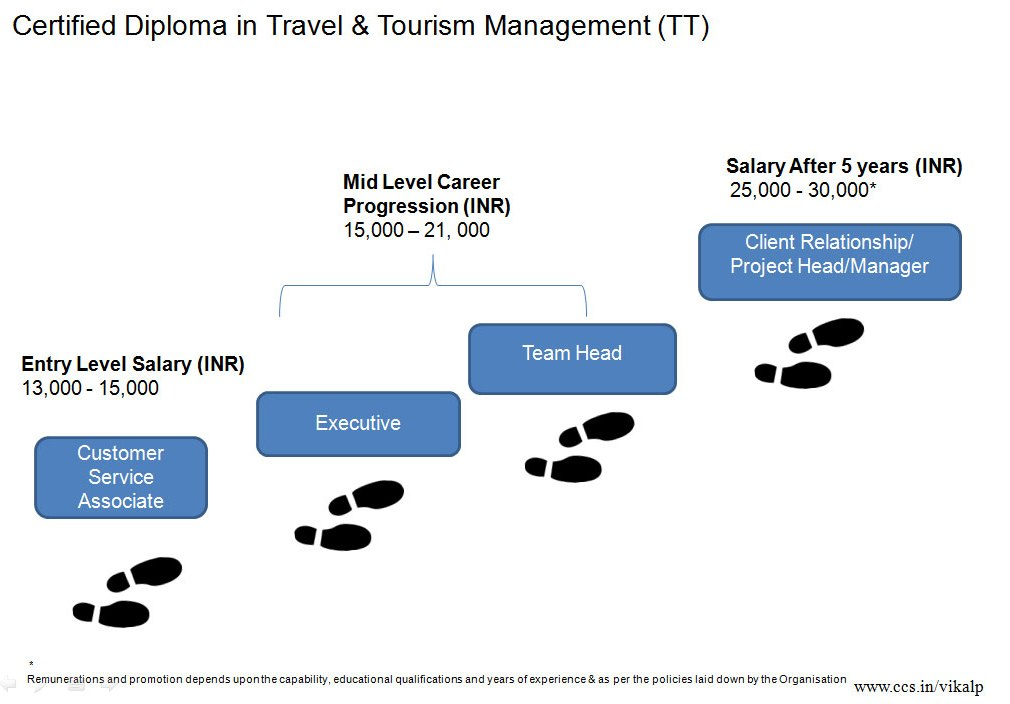 customer relationship in tourism industry
