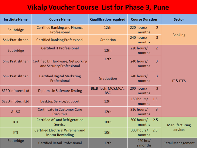 Sectors and Courses for Pune, Phase 3